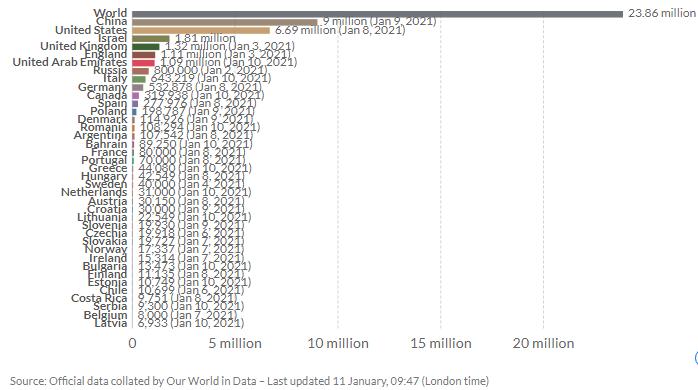 Graficul total al vaccinărilor