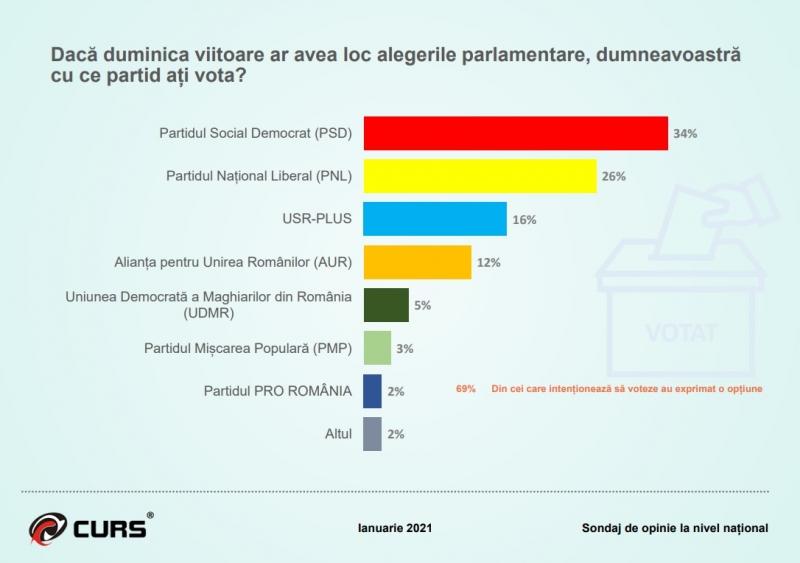 Sondaj CURS: Cum arată opţiunile românilor la două luni de la alegerile parlamentare