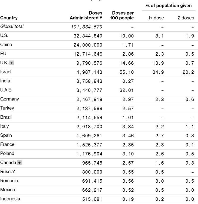 România în topul vacinării