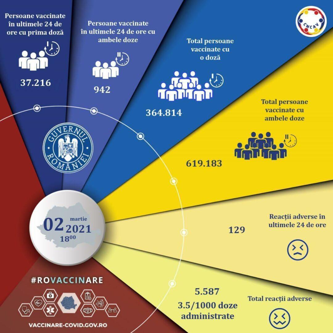 Bilanţ vaccinare 2 martie 2020