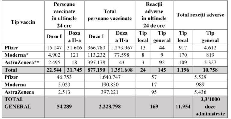 Bilanţ vaccinare 9 aprilie 2021.