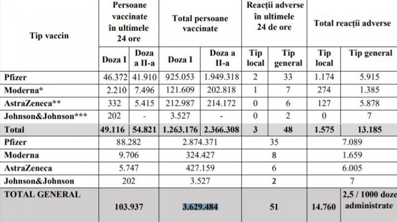 bilant vaccinare 9 mai