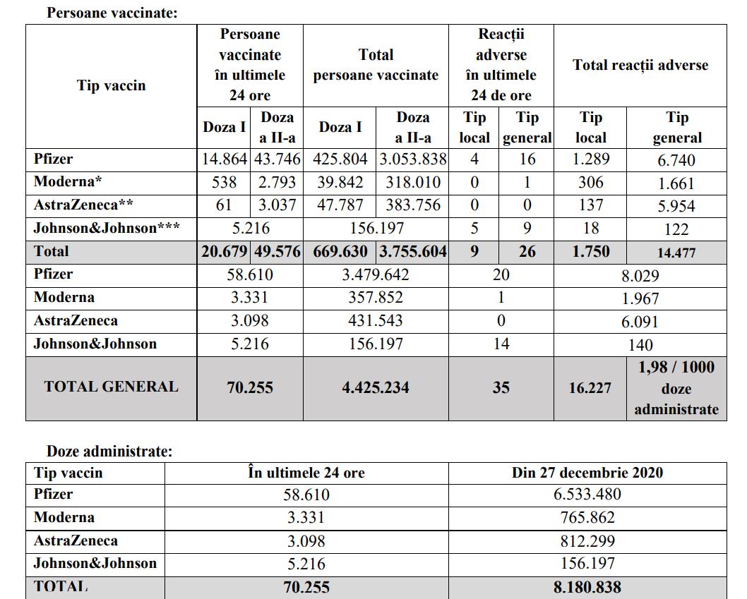 bilant vaccinare 5 iunie 2021