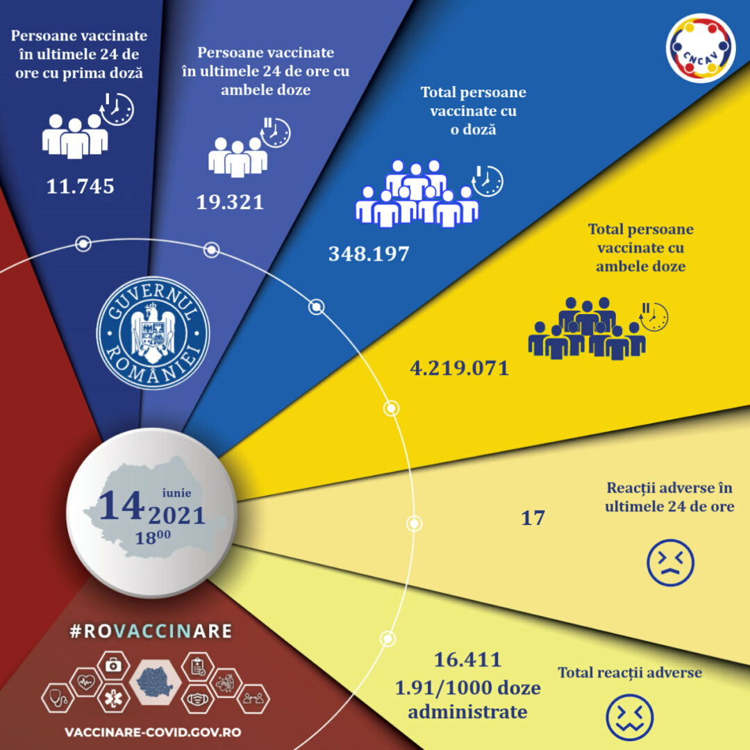 Bilanţ vaccinare 14 iunie 2021