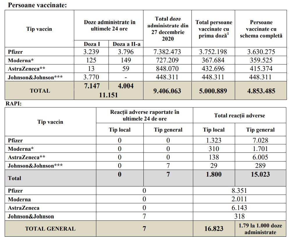 bilant vaccinare 31 iulie 2021