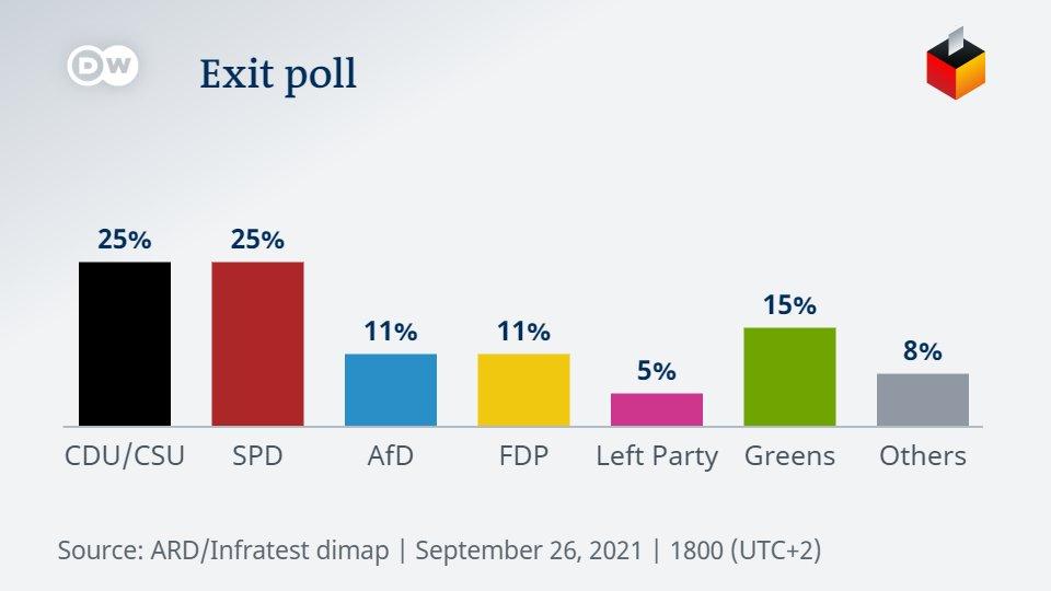 Rezultatele sondajului ARD